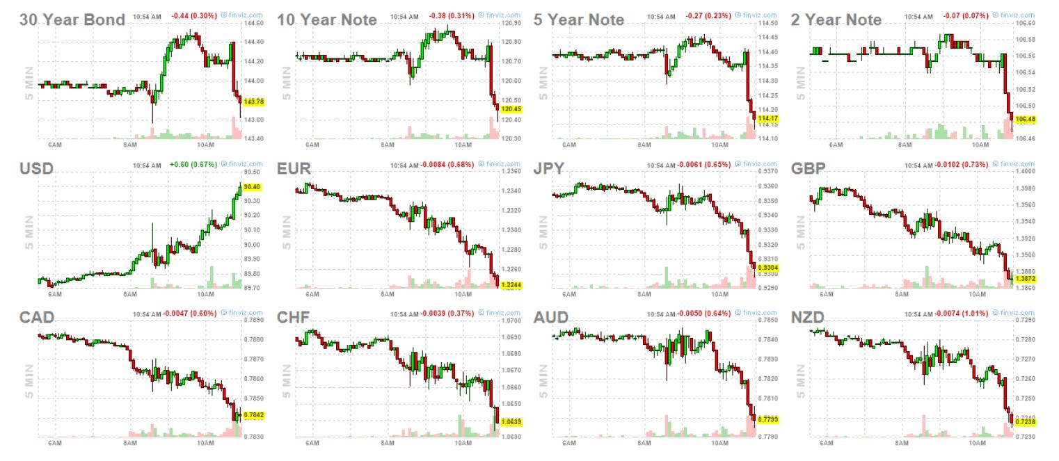 27-febrero-bonos-y-forex% - Mercados infumables que dudan de todo