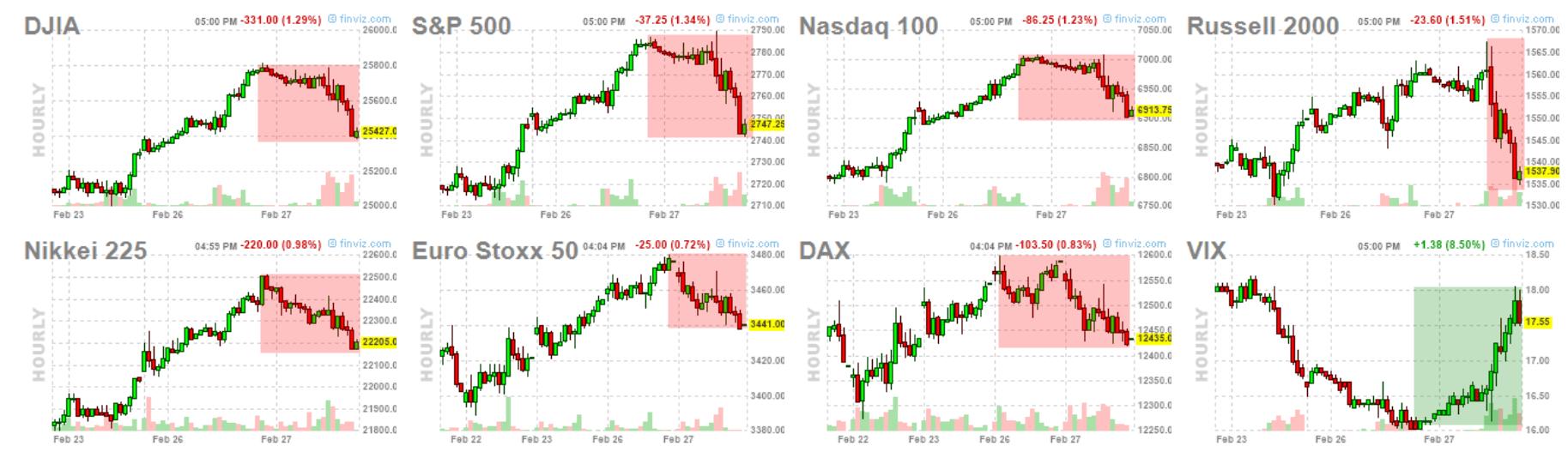 28-febrero-indices-cierre% - Mercados: mentirosos, asquerosos y muy tramposos