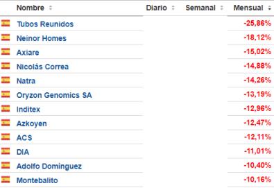 28-febrero-peores-continuo% - Los peores: Indices, Continuo español, Euro Stoxx y Dow Jones