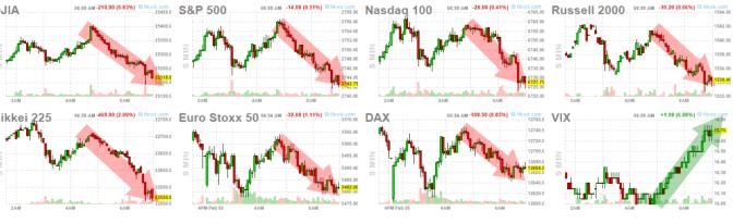 5-febrero-inidices% - La Volatilidad es de lo poco que sube hoy
