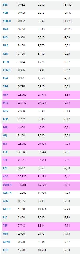 6-febrero-más-pierden-en-semanal% - Valores españoles que pierden más de un 7% en una semana
