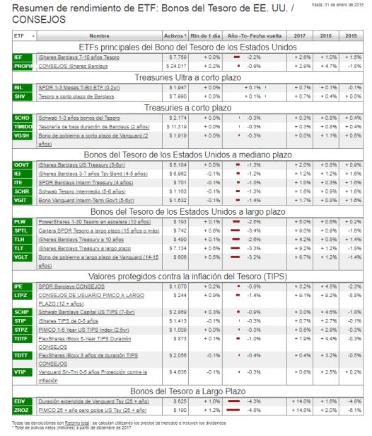 ETFS-BONOS-TESORO-1-FEBRERO% - Seguimiento de ETFs sobre renta fija