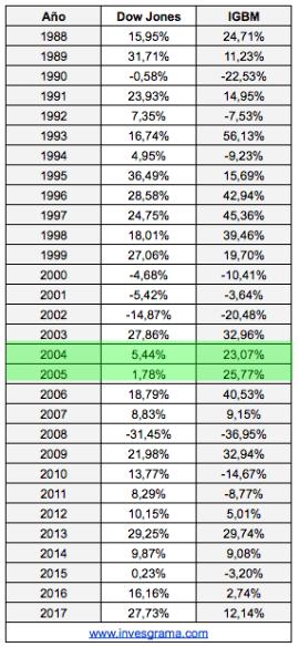 dow-vs-bolsa-española% - Comportamiento de la Bolsa española vs Dow Jones