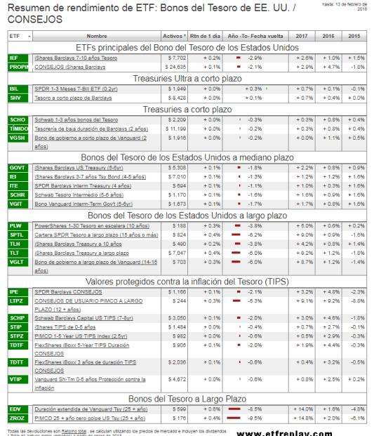 etf-sobre-bonos-15-febrero% - Lo que va de año es aciago para los ETFs sobre bonos del tesoro EEUU