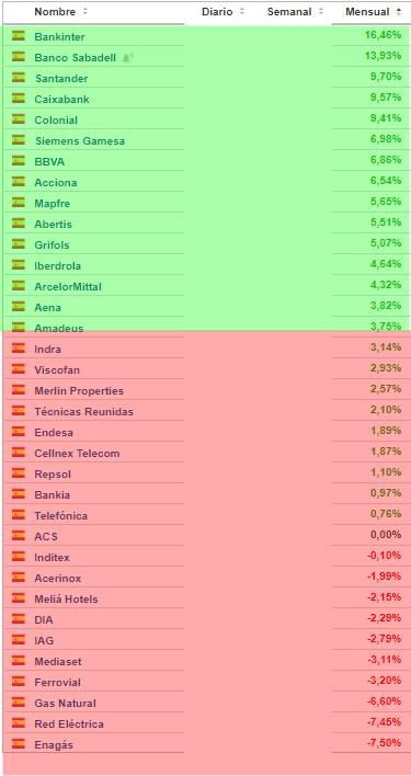 ibex-a-cierre-de-enero% - Ibex a cierre de enero