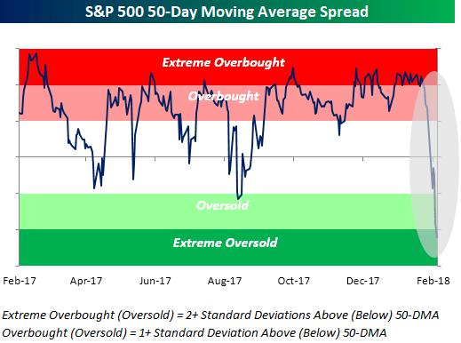mercados-a-golpe-vista-2% - De la extrema complacencia a la máxima preocupación en solo diez sesiones