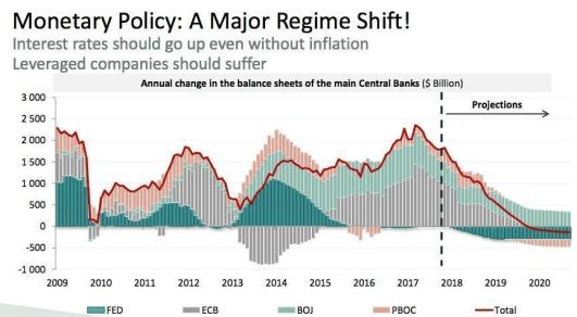pollitica-monetaria% - Gráficos que usted deberá vigilar tanto si es inversor como especulador