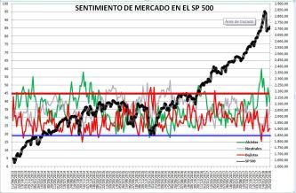 2018-03-01-12_24_43-Microsoft-Excel-SENTIMIENTO-DE-MERCADO-SP-500% - Sentimiento de Mercado 28/2/18