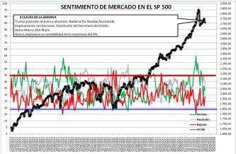2018-03-22-10_49_10-Microsoft-Excel-SENTIMIENTO-DE-MERCADO-SP-500% - Sentimiento de Mercado 21/3/18