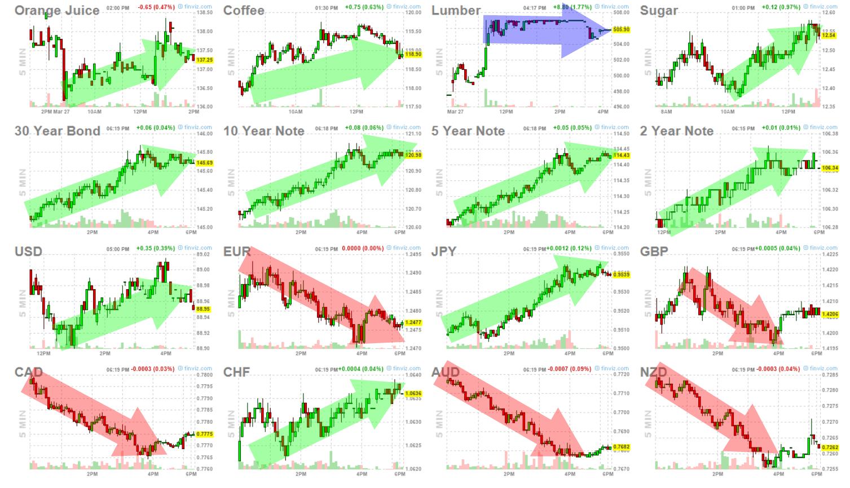 28-marzo-mercados-3% - Qué hacer .. que decir si los mercados se ponen así