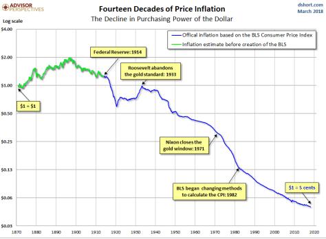 inflacion-historica-eeuu-1% - Evolución histórica de la inflación en EEUU