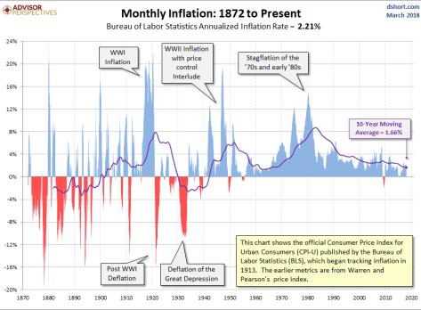 inflacion-historica-eeuu-2% - Evolución histórica de la inflación en EEUU
