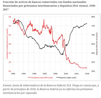 interbancario-1% - La Banca parece haber aprendido la lección que infringió la crisis subprime