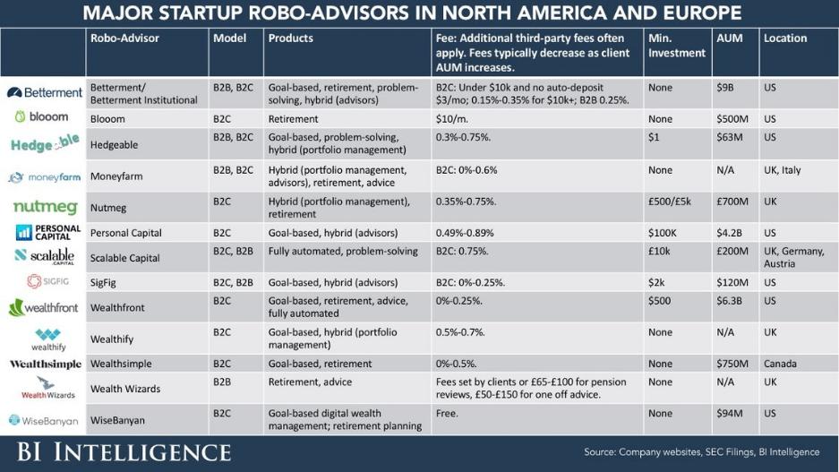 roboadvisor-penetracion% - Los creadores de robo-advisors no están teniendo el éxito previsto