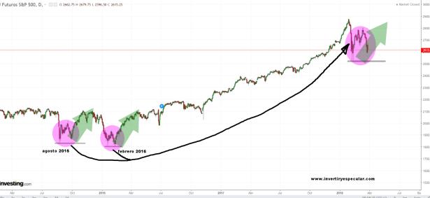 sp500-minimos-2015-y-2016% - Lo de Wall Street entre febrero y estos días nos trae recuerdos