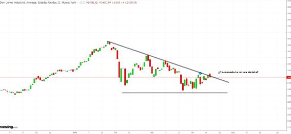 13-abril-dow% - SP500 no dice lo que el Dow Jones