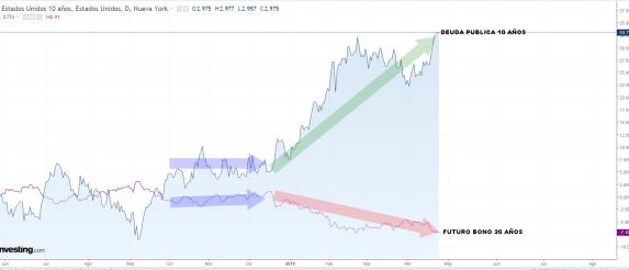24-ABRIL-BOND-30-BONO-10% - ¿Por qué pierdo en ETFs indexados a renta fija USA si  la deuda pública ha subido mucho?