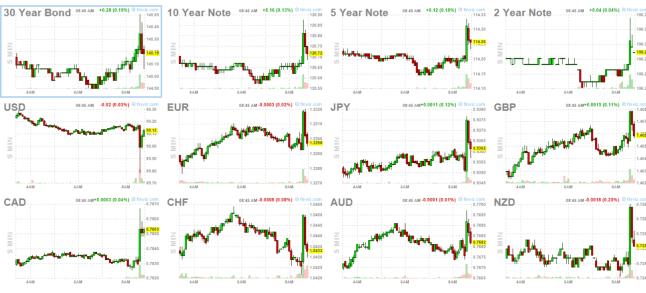 6-abril-bonos-y-forex% - Paro mayor del esperado en USA pero buen dato para Wall Street