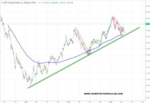arcelor-mittal-18-abrilk-2018% - Arcelor telegrafió su subida
