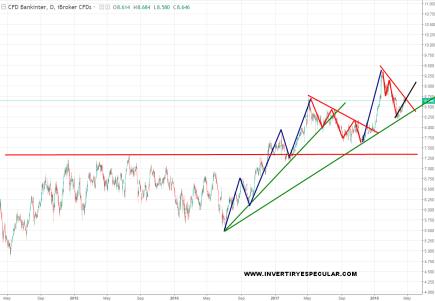 bankinter-26-abril-2018% - Esto ya es una mofa al inversor