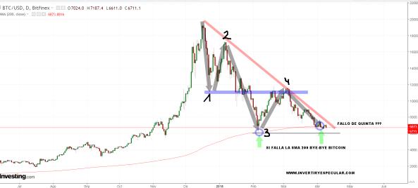 bitcoin-10-abril-2018% - Si el BITCOIN no está haciendo un fallo de quinta; malo