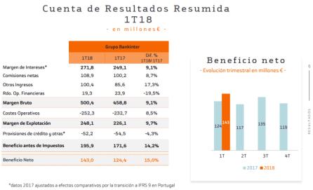 bkt-resultados-1t% - Esto ya es una mofa al inversor