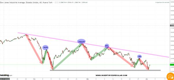 controlando-rebotes-usa% - Controlando rebotes en el Dow Jones