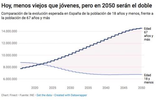 españa-no-es-pais-para-viejos% - Un gráfico que se cumplirá al 100%