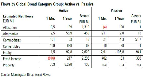 gestion-activa-vs-pasiva% - Gestión pasiva vs gestión activa a cierre de marzo