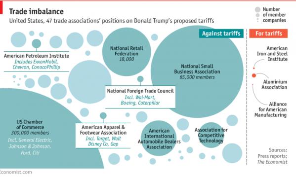 proteccionismo-trumpetiano% - La aplicación del proteccionismo Trumpetiano no convence más que a algunos lobbies