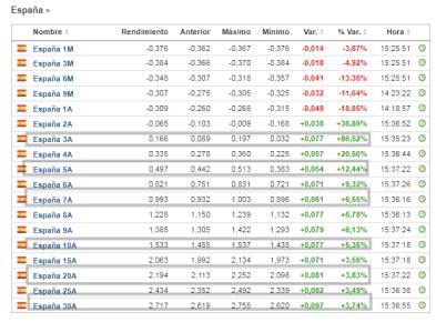 28-mayo-bono-ibex% - Desmadre en rentabilidad de la deuda pública italiana