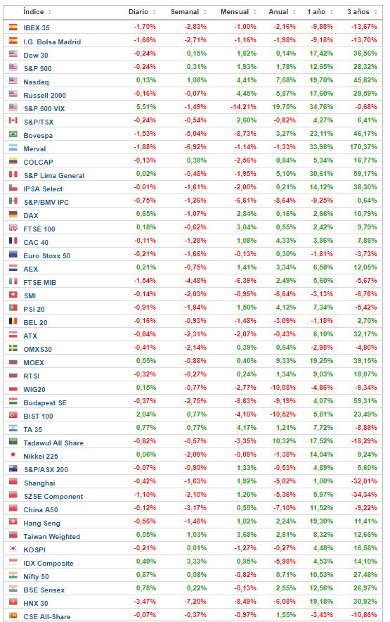 28-mayo-rentabilidades-indices-2018% - Rentabilidades futuros y contados 2018  a  cierre 25 de mayo