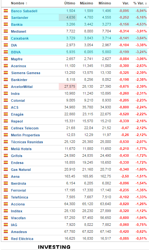 29-mayo-caídas% - La banca española se desploma