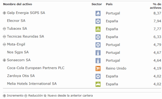 cartera-azvalor% - Cartera del Fondo Iberia de AZVALOR