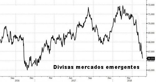divisa-mercados-emergentes-mayo-2018-1% - Terrible 2018 para deuda y las divisas de mercados emergentes