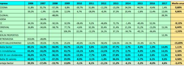 rentabilidades-del-inmoconstructor-español-desde-el-2006% - Rentabilidades 2006-2017 del inmoconstructor español