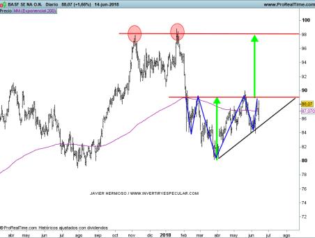 15-junio-basf% - Seguimiento valores Euro Stoxx