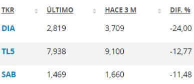 15-junio-farolillo-rojo-trimestral% - Mejores y peores mercado español: trimestre en el Ibex y semana el en Continuo