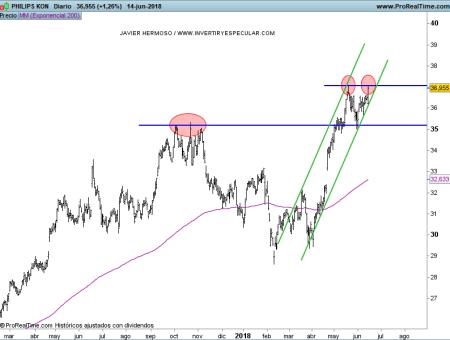 15-junio-philips% - Seguimiento valores Euro Stoxx