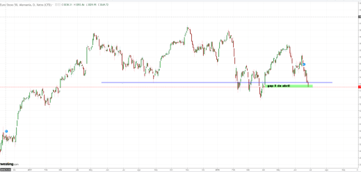 27-junio-euro-stoxx% - Euro Stoxx tapa gap del 5 de abril y el Dax lo intenta