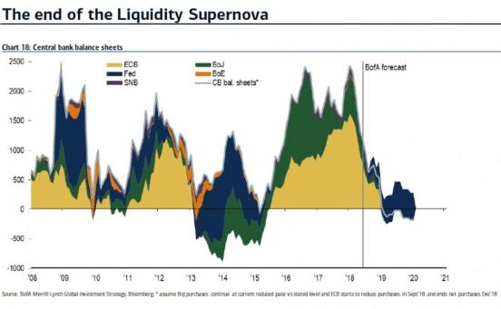 el-fin-de-la-liquidez% - ¿Caerá la liquidez a partir de ahora más aún?
