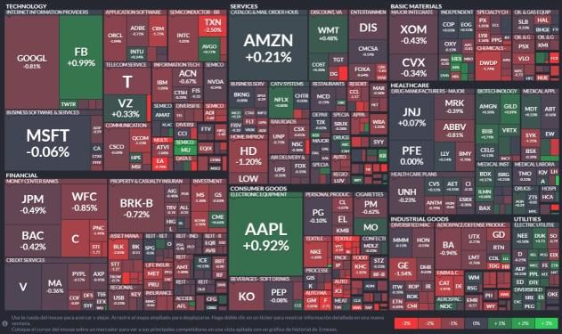 empresas-por-sectores-rv-usa% - Panel de visualización gráfica de acciones RV USA por sectores y ETFs de todo tipo