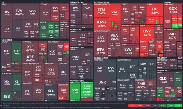 localizador-etf% - Panel de visualización gráfica de acciones RV USA por sectores y ETFs de todo tipo