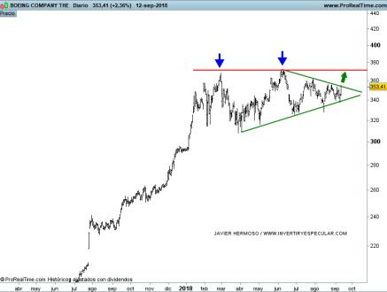 15-SEPTIEMBRE-BOEING% - Seguimiento valores Dow Jones