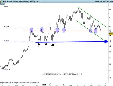 15-SEPTIEMBRE-INTEL% - Seguimiento valores Dow Jones