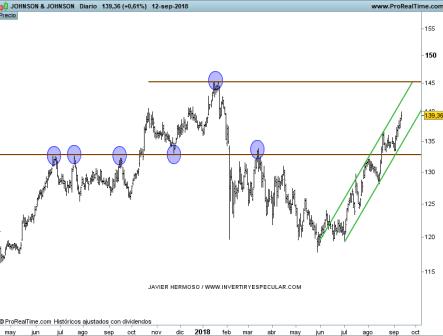 15-SEPTIEMBRE-JOHNSON-J% - Seguimiento valores Dow Jones