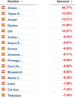 7-septiembre-mas-pierden-españa% - Y los estrellados del  Continuo  y Euro Stoxx son ...