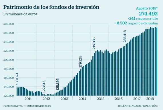 fondos-inversión-2018% - ¿Y donde meten el dinero?