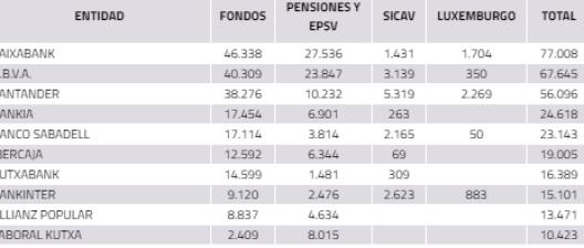 TOP-TEN-GESTORAS-ESPAÑOLAS% - TOP TEN de gestoras españolas