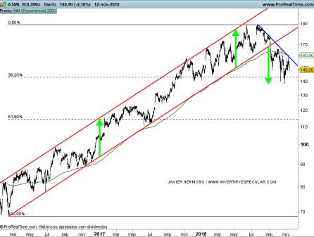 13-noviembre-asml% - Seguimiento valores EURO STOXX